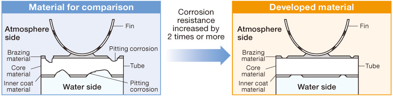 Corrosion resistance increased by 2 times or more