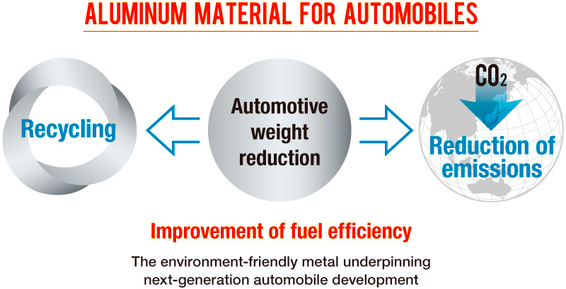 Aluminum Material for Automobiles