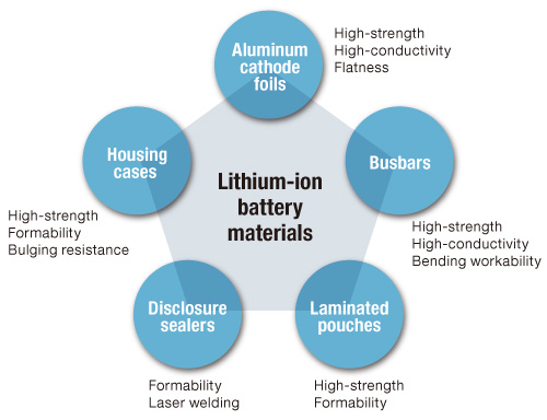 Lithium-ion battery materials