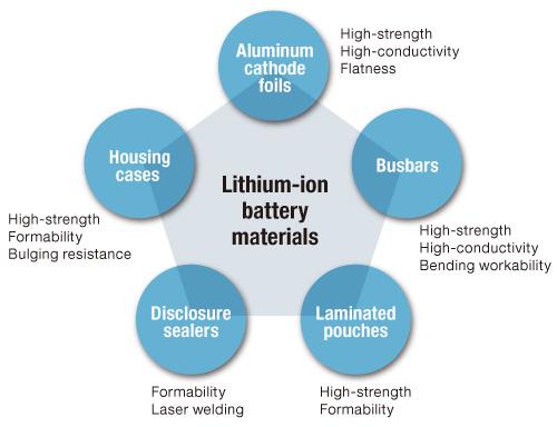 Li ion battery materials